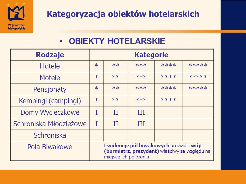Kategoryzacja obiektów hotelarskich