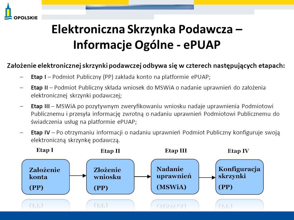 Elektroniczna Skrzynka Podawcza – Informacje Ogólne - ePUAP