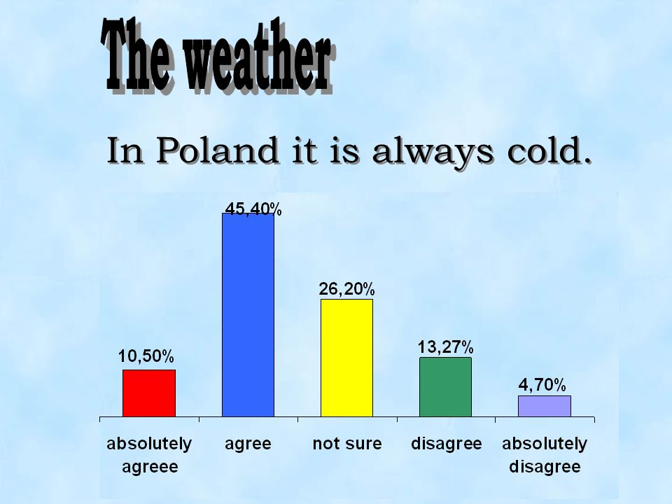 In Poland it is always cold.
