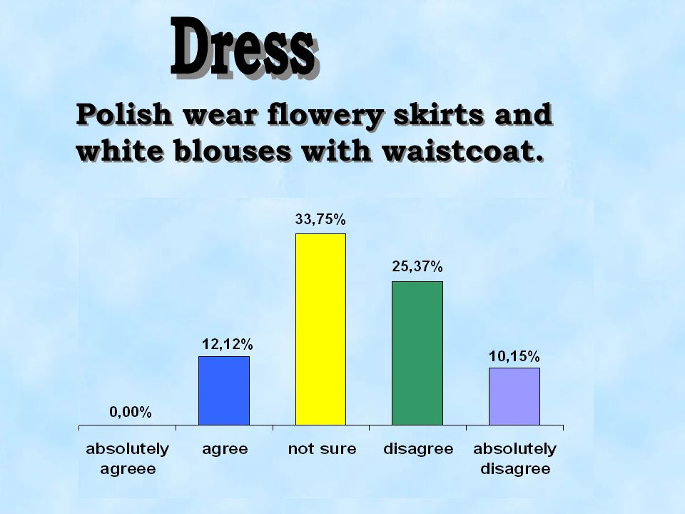 Dress Polish wear flowery skirts and white blouses with waistcoat.