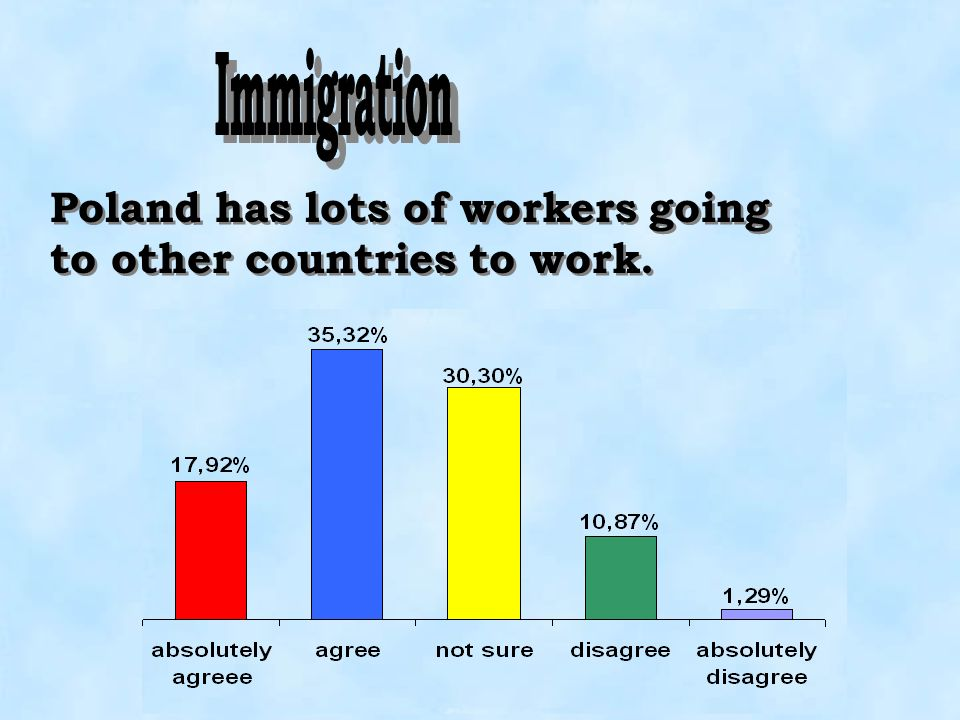 Immigration Poland has lots of workers going to other countries to work.