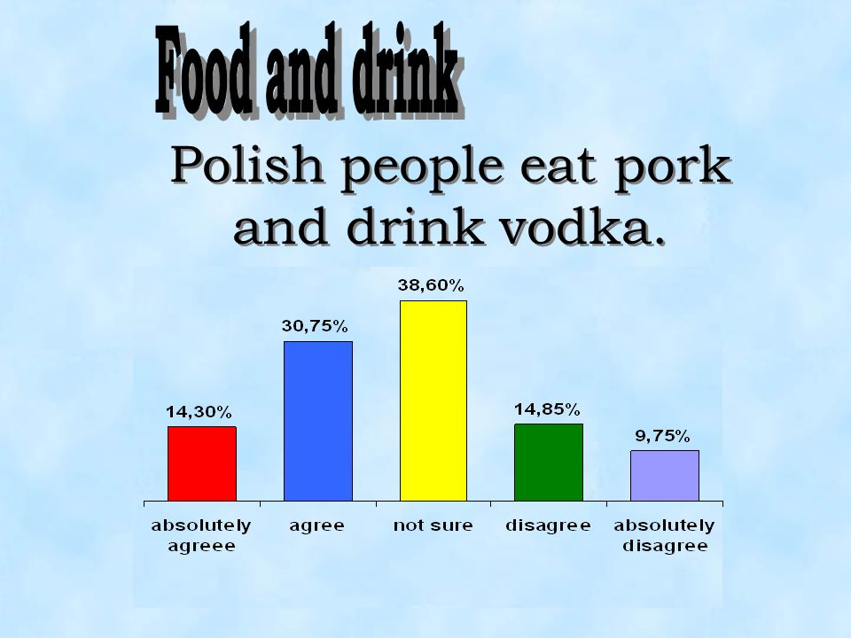 Polish people eat pork and drink vodka.