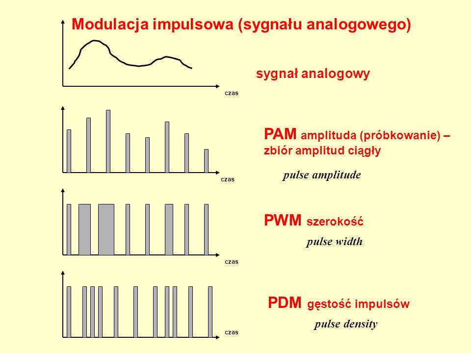 Modulacja impulsowa (sygnału analogowego)