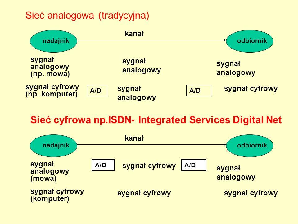 Sieć analogowa (tradycyjna)