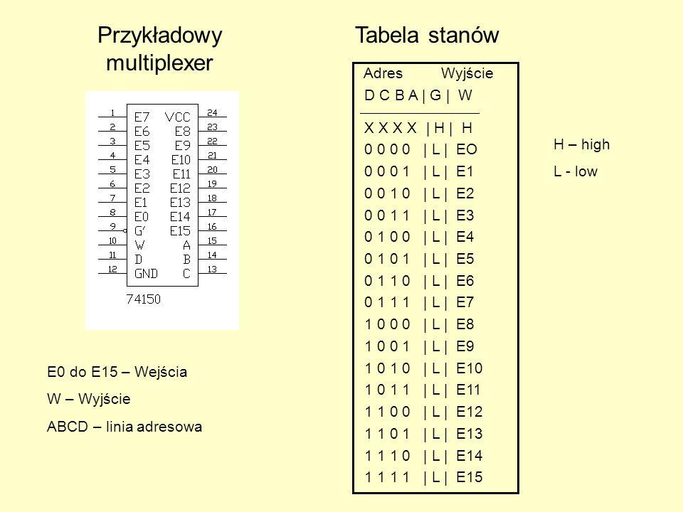 Przykładowy multiplexer