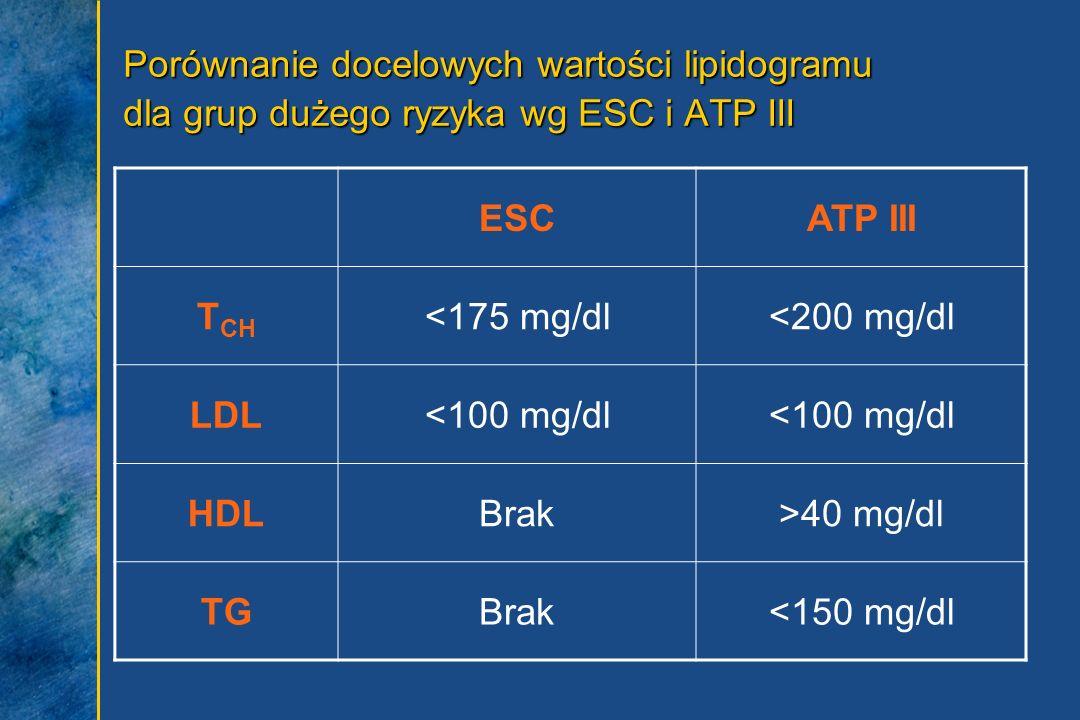 Porównanie docelowych wartości lipidogramu dla grup dużego ryzyka wg ESC i ATP III