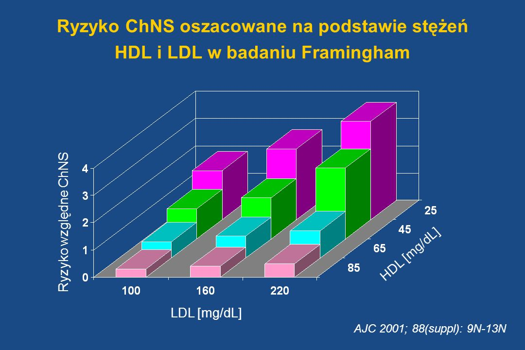 Ryzyko ChNS oszacowane na podstawie stężeń HDL i LDL w badaniu Framingham