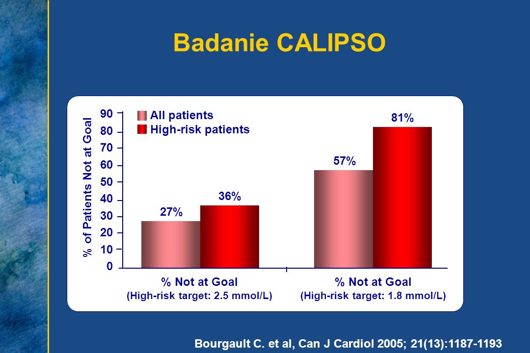Badanie CALIPSO 90 80 70 60 50 40 30 20 10 All patients