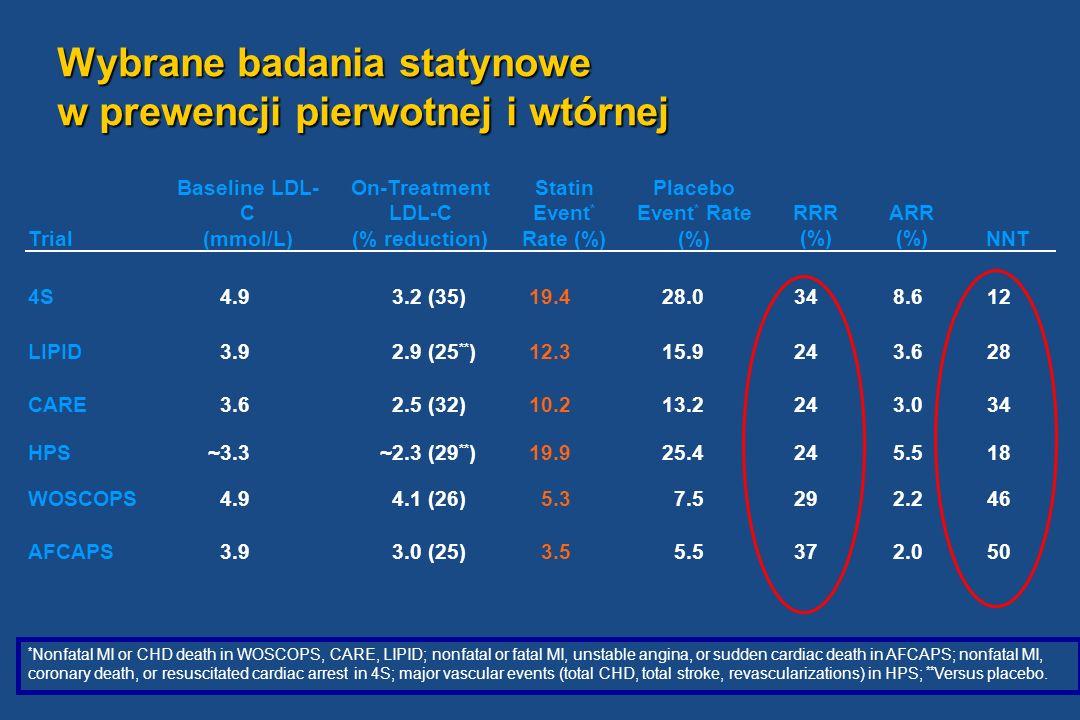 Wybrane badania statynowe w prewencji pierwotnej i wtórnej