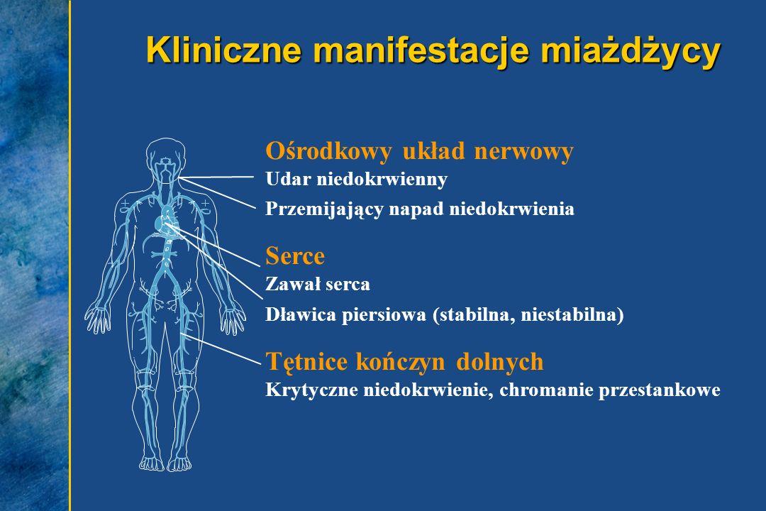 Kliniczne manifestacje miażdżycy