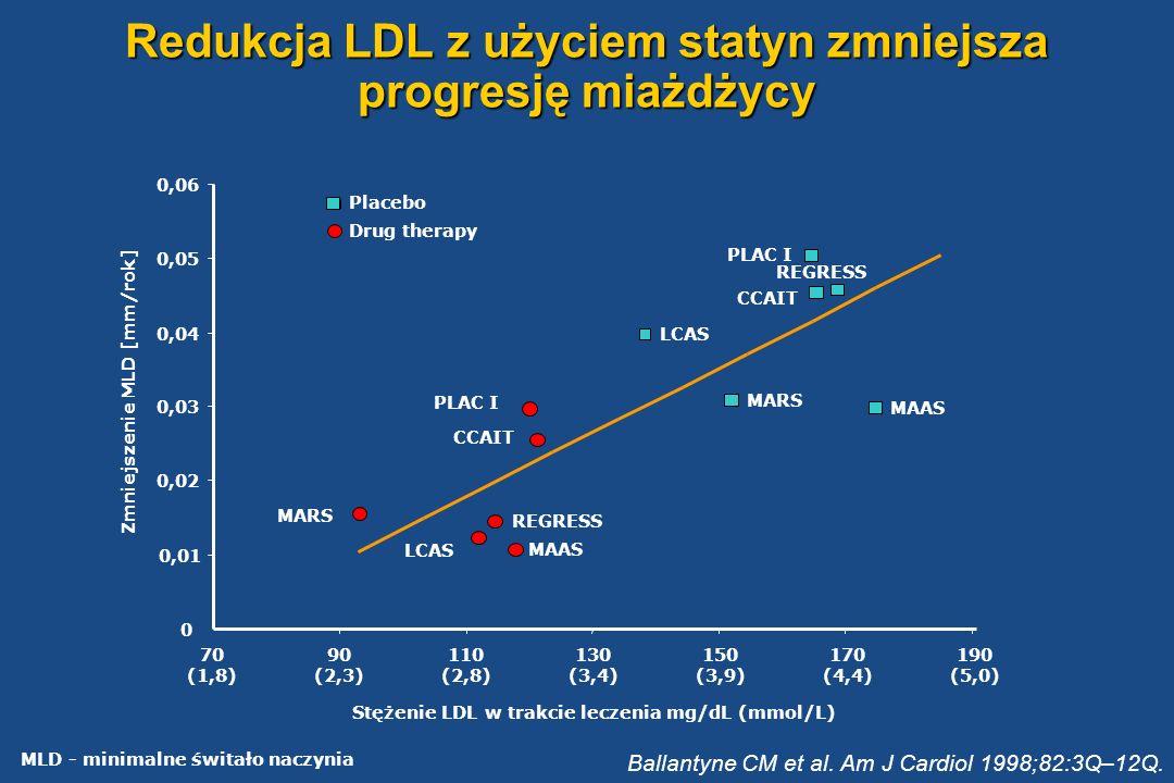 Redukcja LDL z użyciem statyn zmniejsza progresję miażdżycy