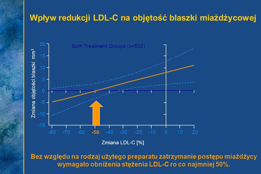 Wpływ redukcji LDL-C na objętość blaszki miażdżycowej