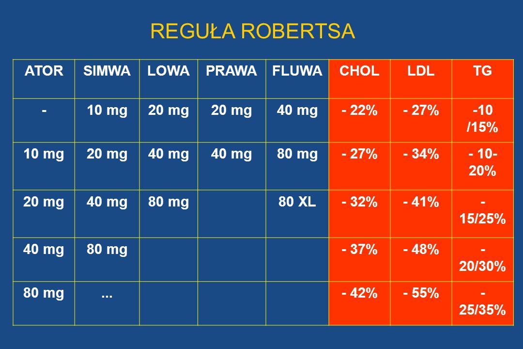 REGUŁA ROBERTSA ATOR SIMWA LOWA PRAWA FLUWA CHOL LDL TG - 10 mg 20 mg