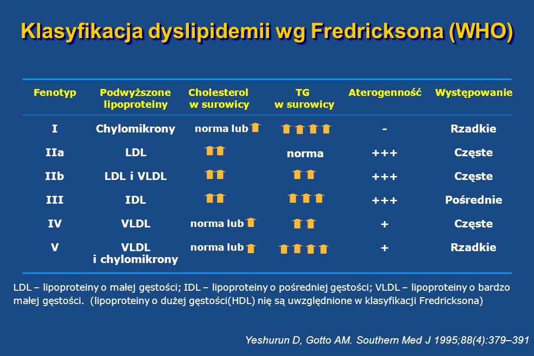 Klasyfikacja dyslipidemii wg Fredricksona (WHO)