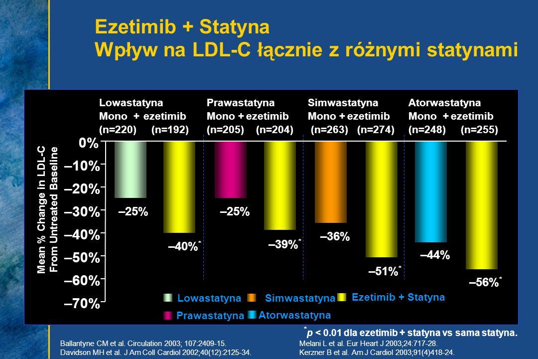 Ezetimib + Statyna Wpływ na LDL-C łącznie z różnymi statynami