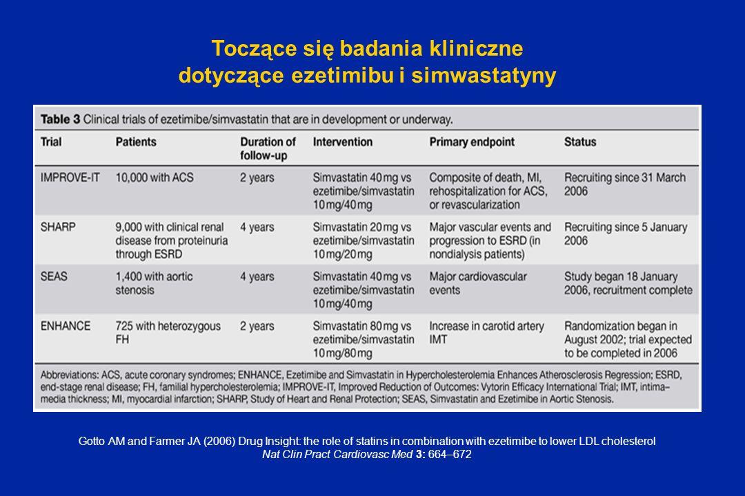 Toczące się badania kliniczne dotyczące ezetimibu i simwastatyny