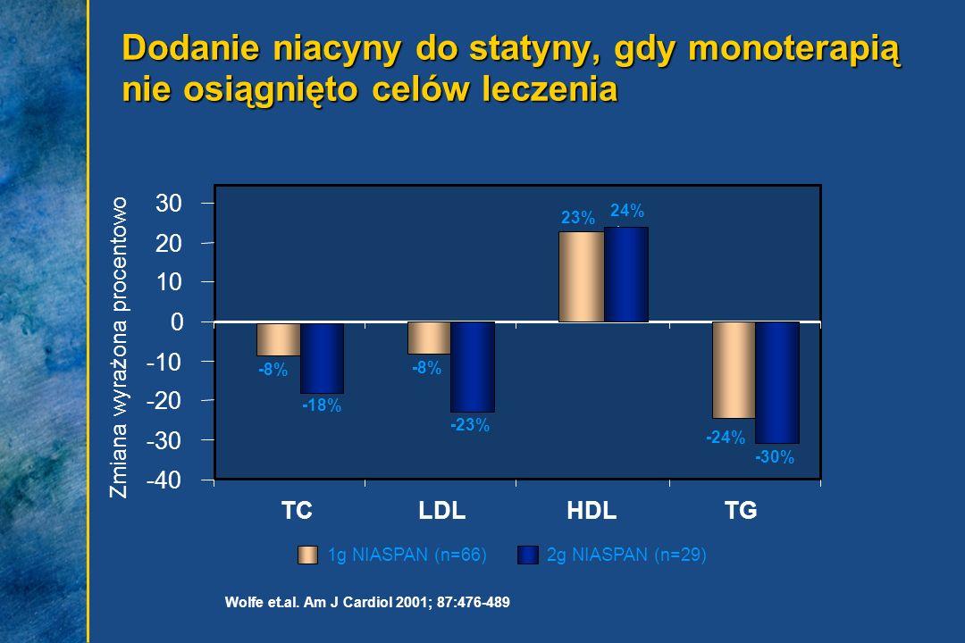 Dodanie niacyny do statyny, gdy monoterapią nie osiągnięto celów leczenia