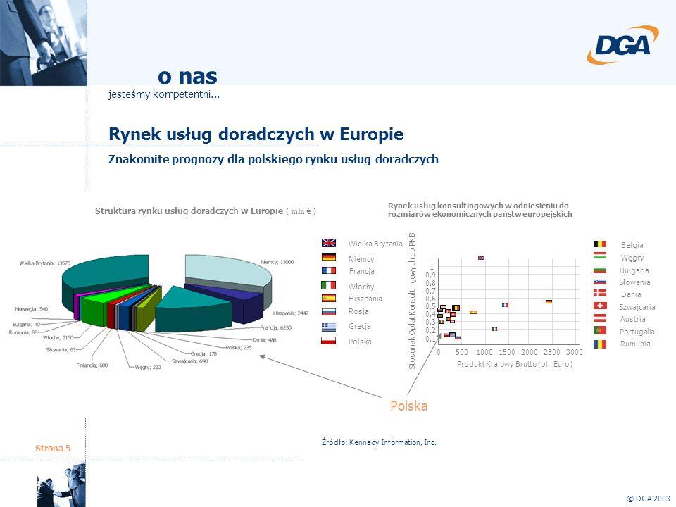 o nas Rynek usług doradczych w Europie Polska