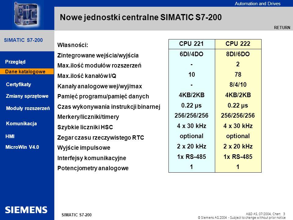 Nowe jednostki centralne SIMATIC S7-200