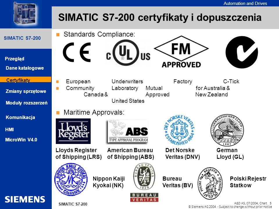 SIMATIC S7-200 certyfikaty i dopuszczenia