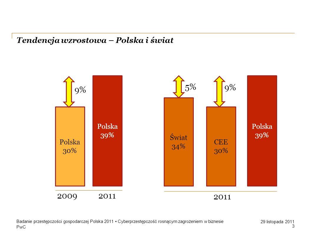 Tendencja wzrostowa – Polska i świat