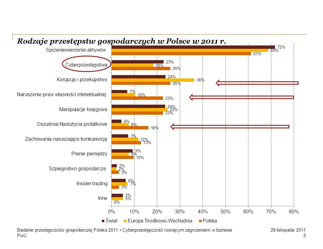 Rodzaje przestępstw gospodarczych w Polsce w 2011 r.