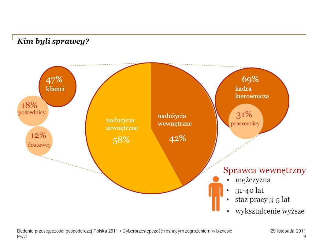 47% 18% 12% 69% 31% 42% 58% 42% 58% Sprawca wewnętrzny
