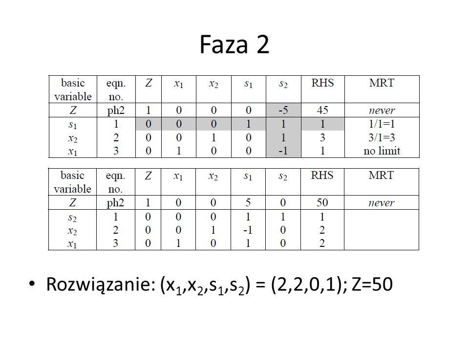 Faza 2 Rozwiązanie: (x1,x2,s1,s2) = (2,2,0,1); Z=50