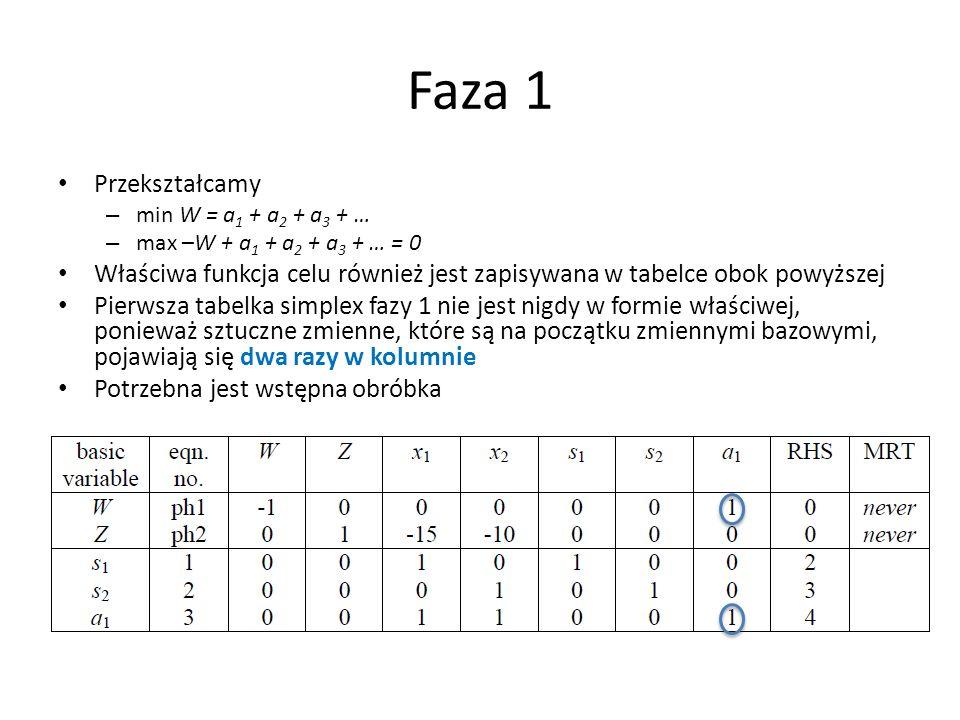 Faza 1Przekształcamy. min W = a1 + a2 + a3 + … max –W + a1 + a2 + a3 + … = 0. Właściwa funkcja celu również jest zapisywana w tabelce obok powyższej.