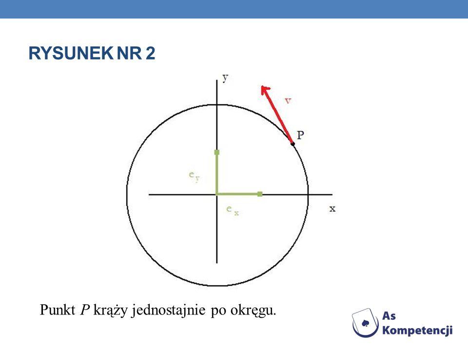 Rysunek nr 2 Punkt P krąży jednostajnie po okręgu.