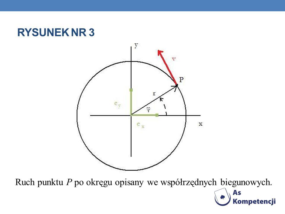 Rysunek nr 3 Ruch punktu P po okręgu opisany we współrzędnych biegunowych.