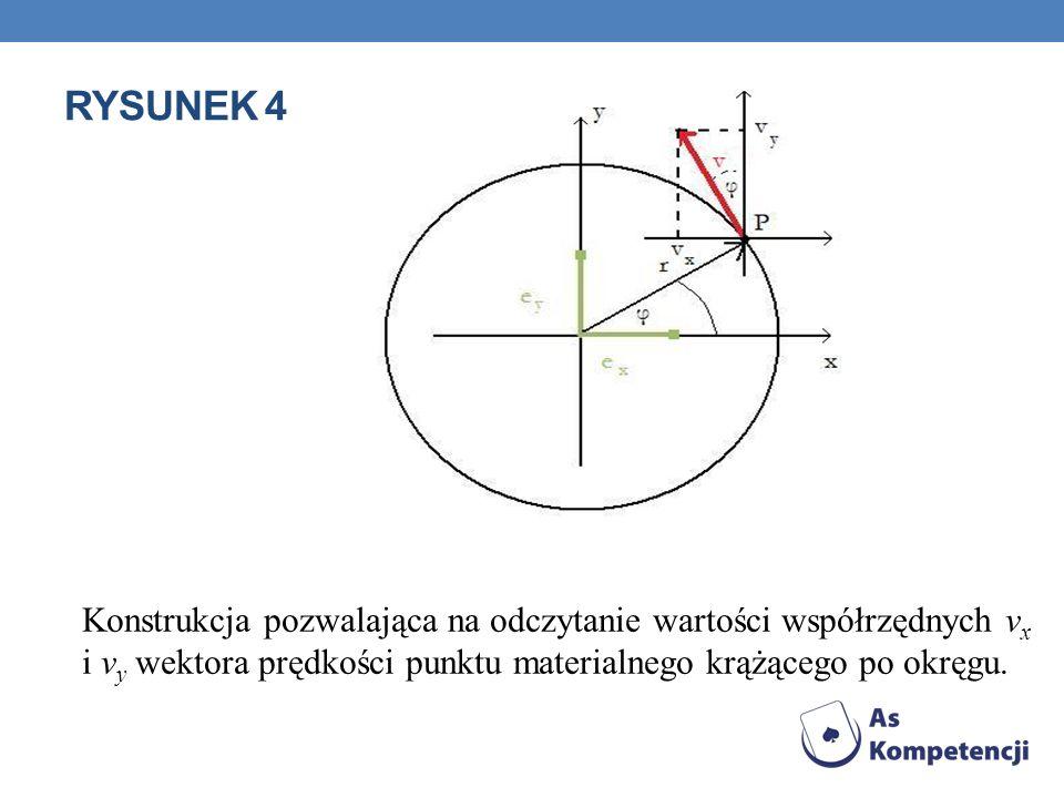 RYSUNEK 4 Konstrukcja pozwalająca na odczytanie wartości współrzędnych vx i vy wektora prędkości punktu materialnego krążącego po okręgu.