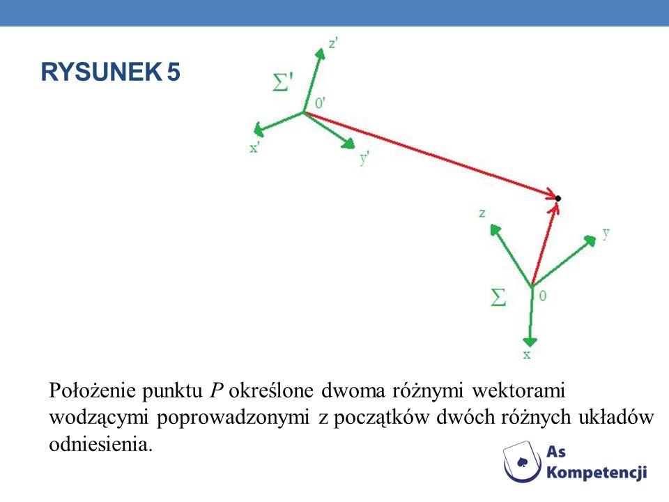 Rysunek 5Położenie punktu P określone dwoma różnymi wektorami wodzącymi poprowadzonymi z początków dwóch różnych układów odniesienia.