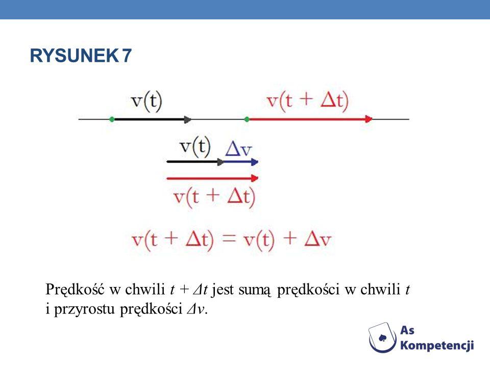 Rysunek 7Prędkość w chwili t + Δt jest sumą prędkości w chwili t i przyrostu prędkości Δv.
