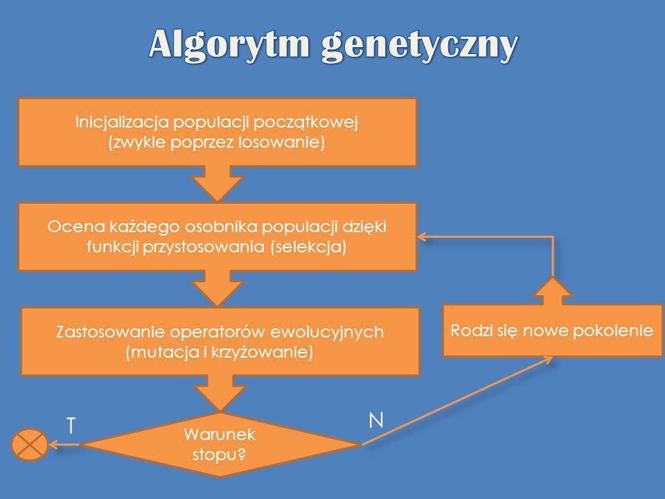 Algorytm genetyczny N T Inicjalizacja populacji początkowej