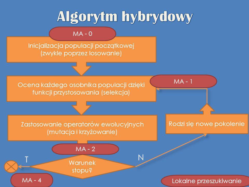 Algorytm hybrydowy N T MA - 0 Inicjalizacja populacji początkowej