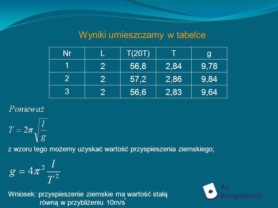 Wyniki umieszczamy w tabelce