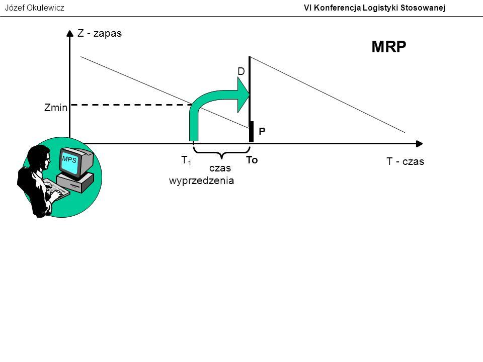 Z - zapas MRP D Zmin P MPS T1 To T - czas czas wyprzedzenia