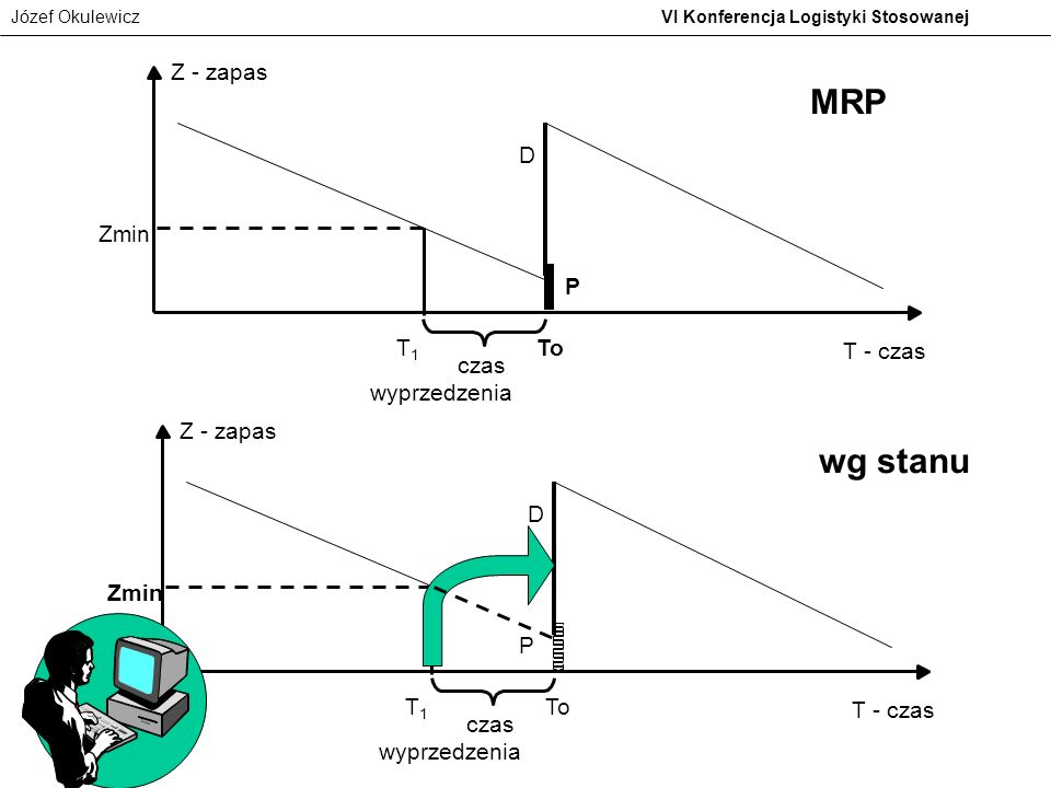 MRP wg stanu Z - zapas D Zmin P T1 To T - czas czas wyprzedzenia