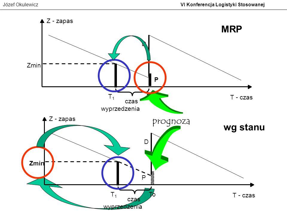 MRP prognoza wg stanu Z - zapas D Zmin P T1 To T - czas