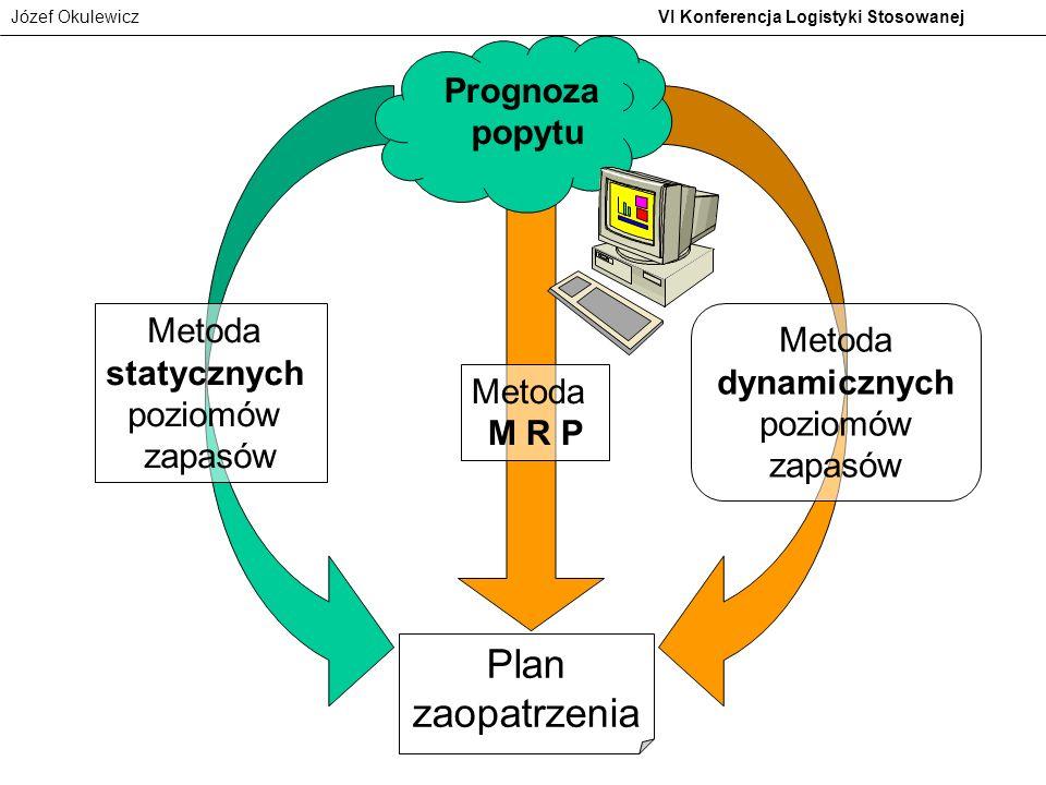 Plan zaopatrzenia Prognoza popytu Metoda statycznych poziomów zapasów