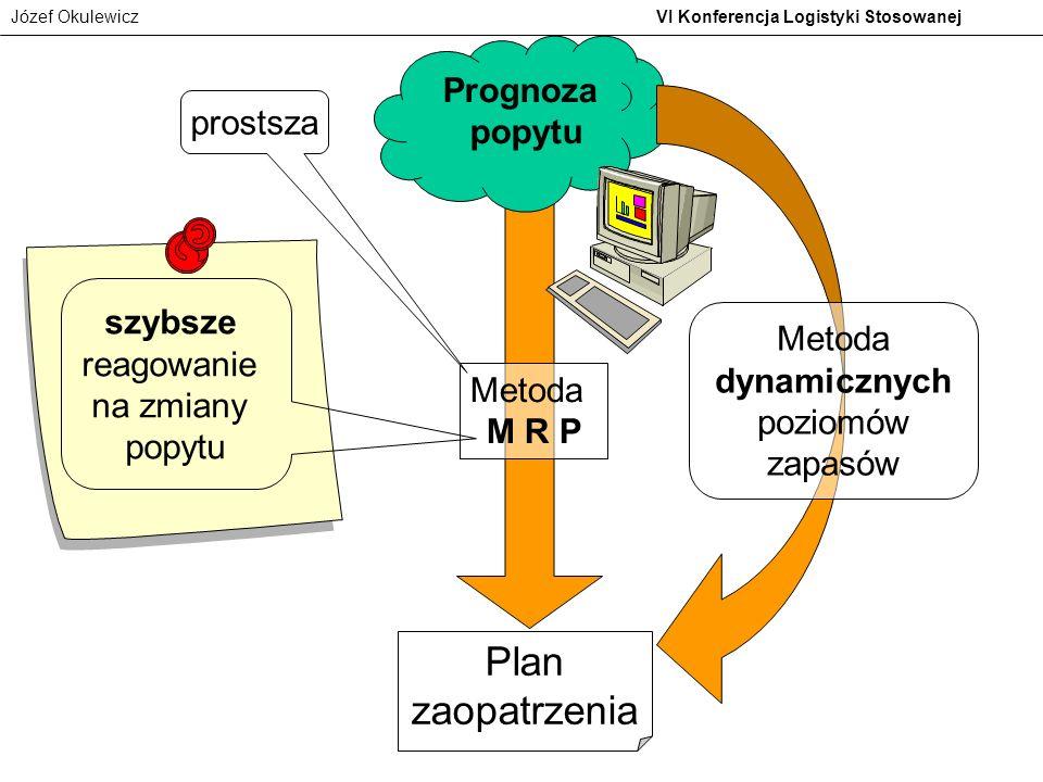 Plan zaopatrzenia Prognoza popytu prostsza