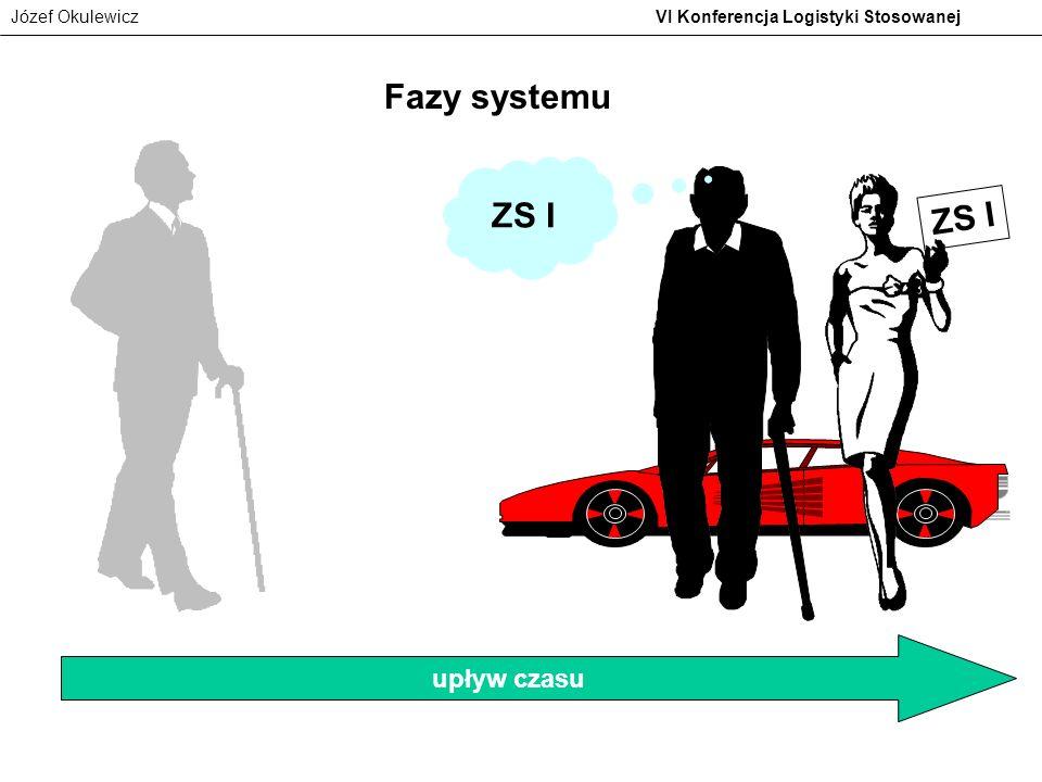 Fazy systemu ZS I ZS I upływ czasu