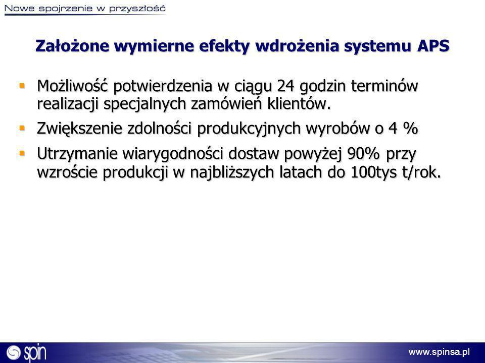 Założone wymierne efekty wdrożenia systemu APS