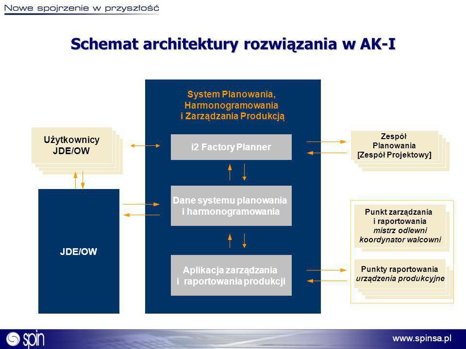 Schemat architektury rozwiązania w AK-I