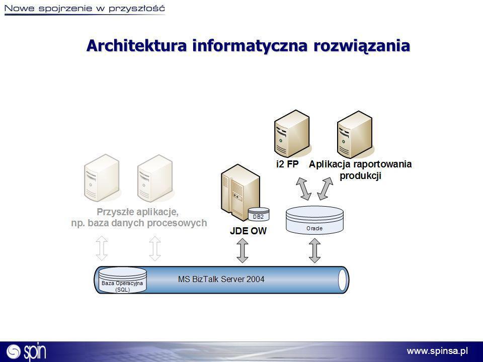 Architektura informatyczna rozwiązania
