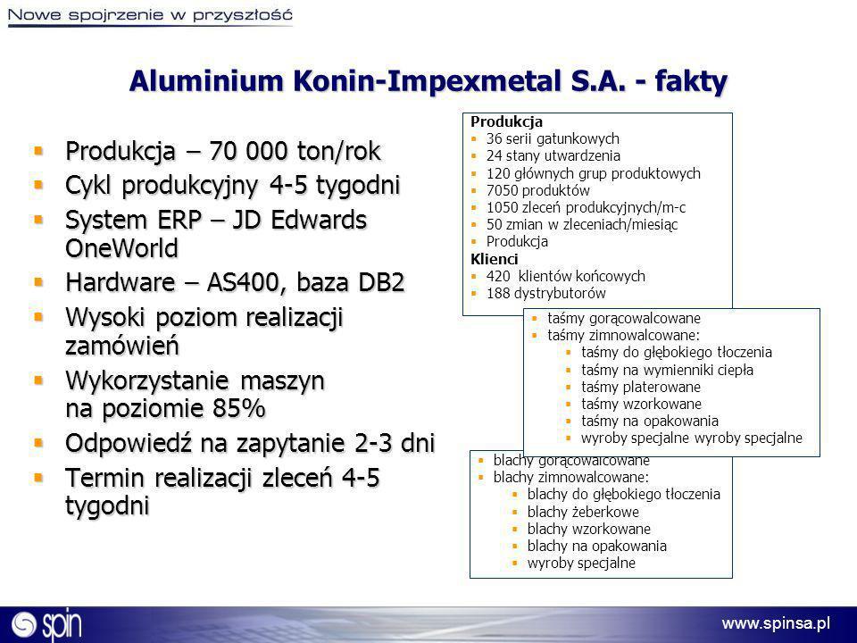 Aluminium Konin-Impexmetal S.A. - fakty