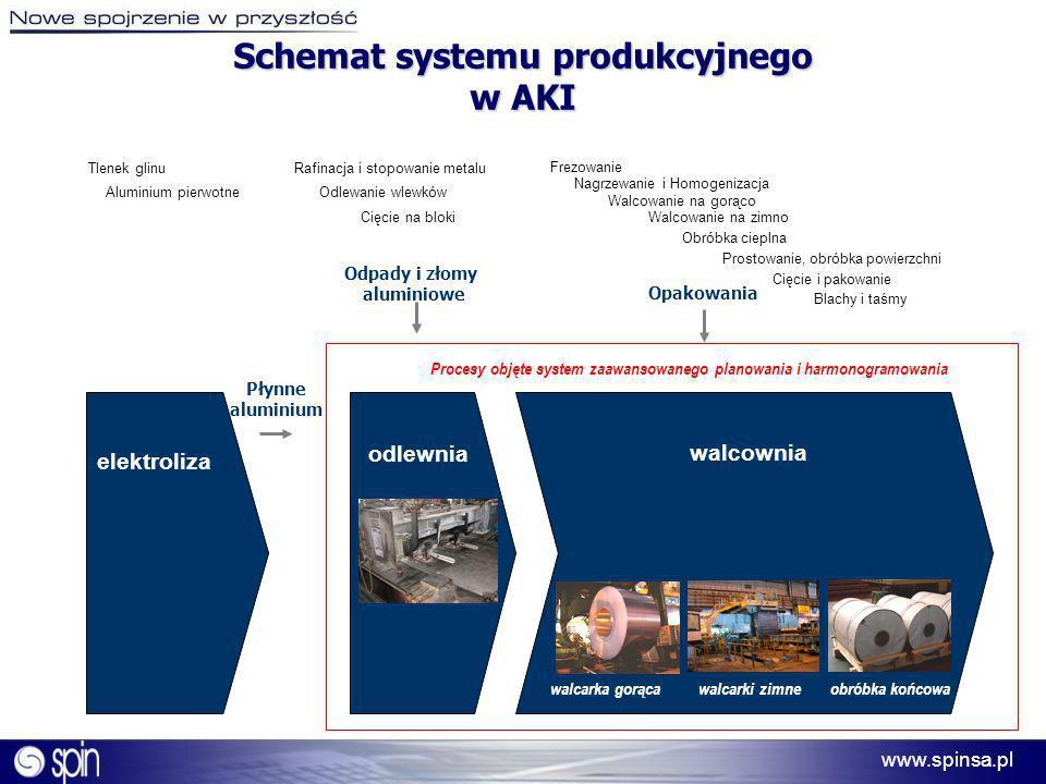 Schemat systemu produkcyjnego w AKI