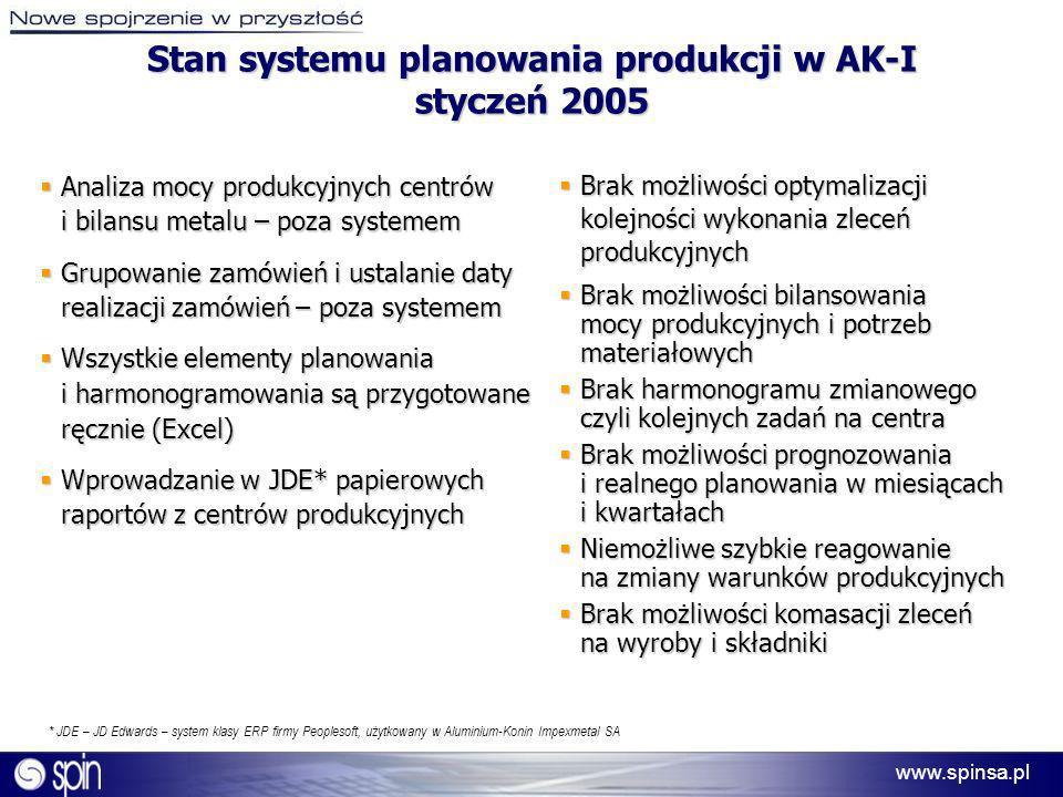 Stan systemu planowania produkcji w AK-I styczeń 2005