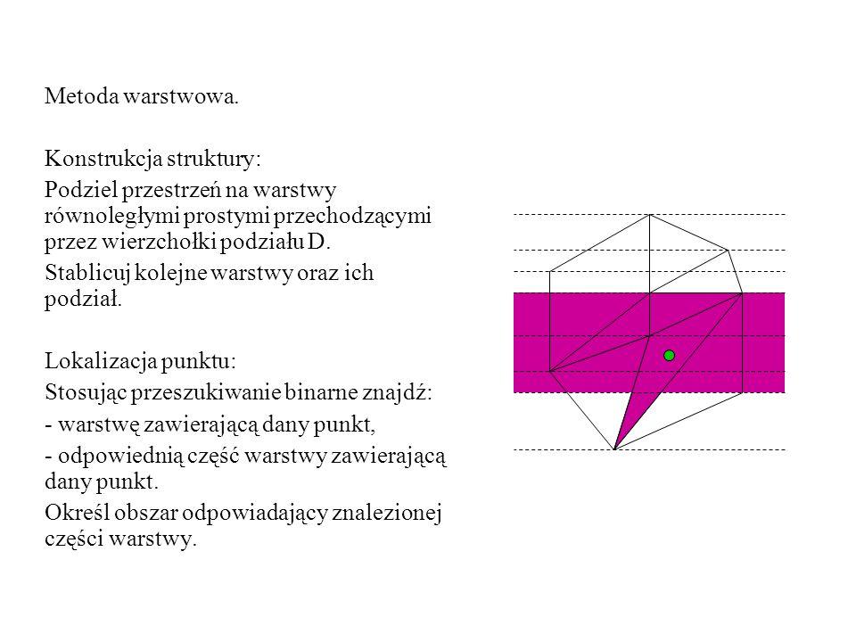 Metoda warstwowa. Konstrukcja struktury: Podziel przestrzeń na warstwy równoległymi prostymi przechodzącymi przez wierzchołki podziału D.